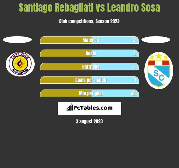 Santiago Rebagliati vs Leandro Sosa h2h player stats