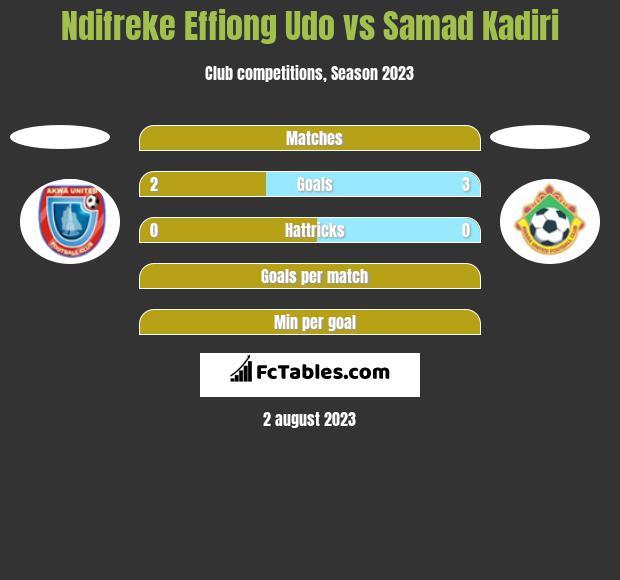Ndifreke Effiong Udo vs Samad Kadiri h2h player stats