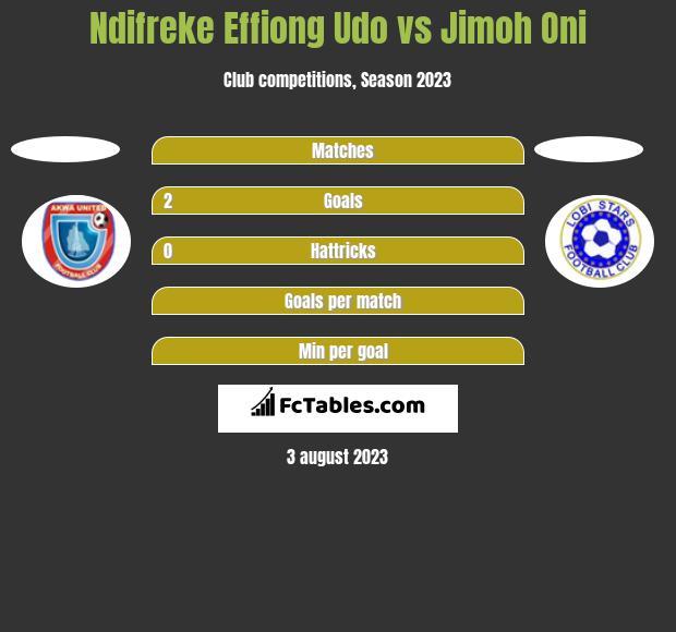 Ndifreke Effiong Udo vs Jimoh Oni h2h player stats