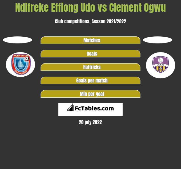 Ndifreke Effiong Udo vs Clement Ogwu h2h player stats