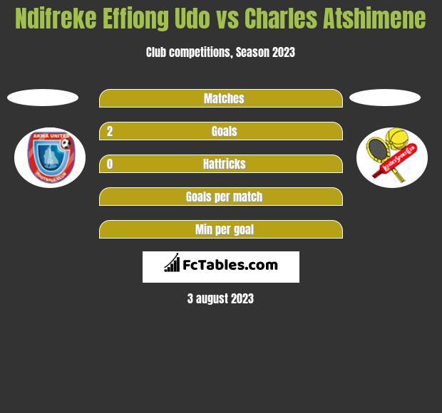 Ndifreke Effiong Udo vs Charles Atshimene h2h player stats