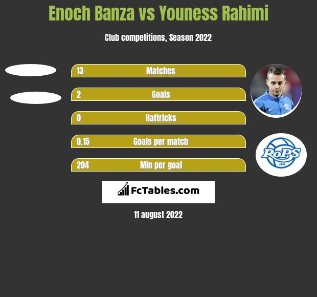 Enoch Banza vs Youness Rahimi h2h player stats