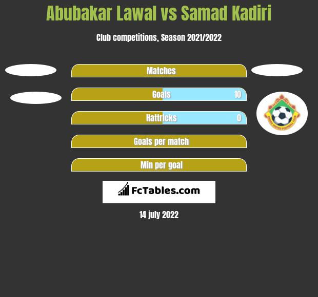 Abubakar Lawal vs Samad Kadiri h2h player stats
