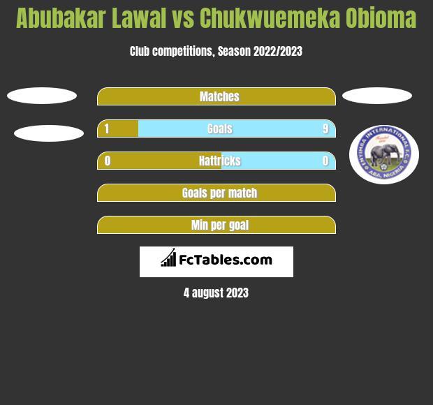 Abubakar Lawal vs Chukwuemeka Obioma h2h player stats