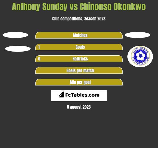 Anthony Sunday vs Chinonso Okonkwo h2h player stats