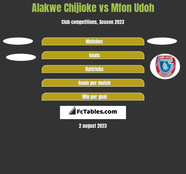 Alakwe Chijioke vs Mfon Udoh h2h player stats