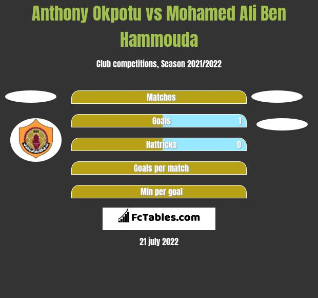 Anthony Okpotu vs Mohamed Ali Ben Hammouda h2h player stats