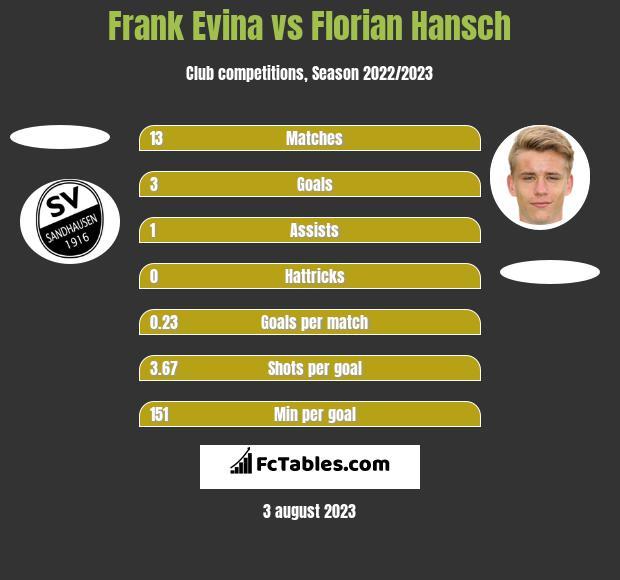 Frank Evina vs Florian Hansch h2h player stats