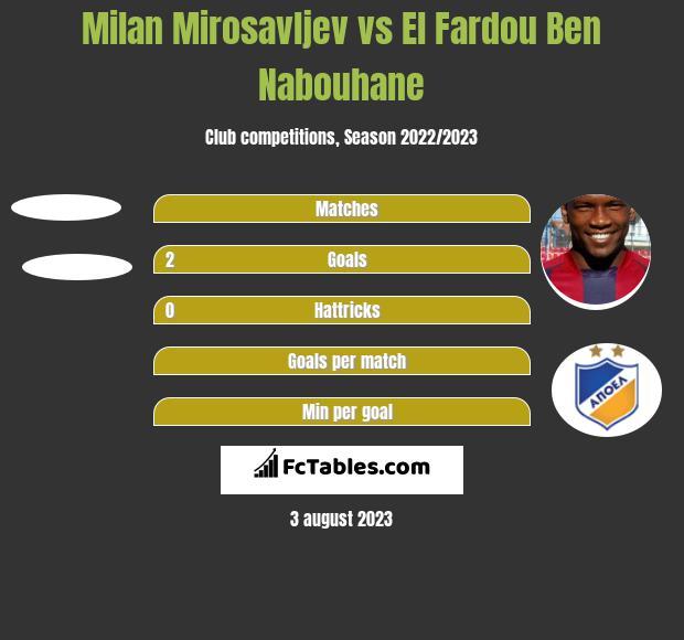 Milan Mirosavljev vs El Fardou Ben Nabouhane h2h player stats