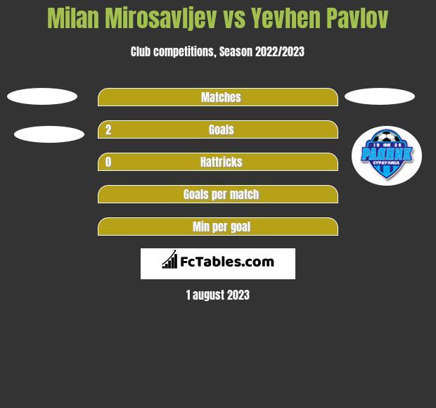 Milan Mirosavljev vs Yevhen Pavlov h2h player stats