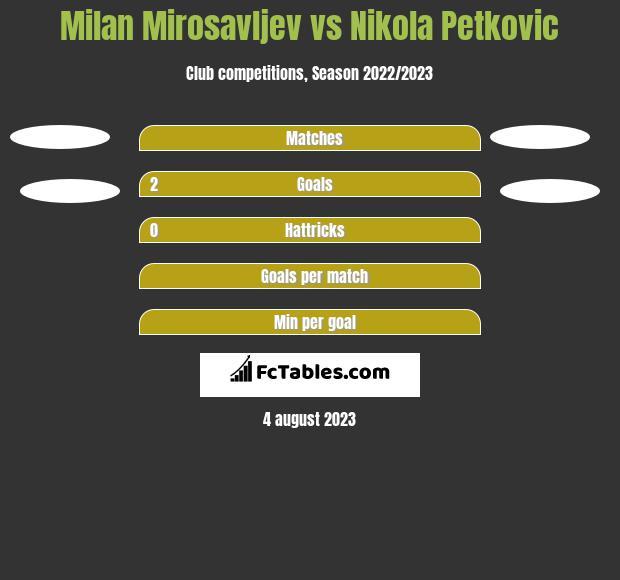Milan Mirosavljev vs Nikola Petkovic h2h player stats