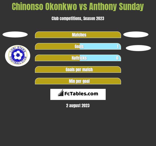 Chinonso Okonkwo vs Anthony Sunday h2h player stats