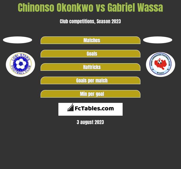 Chinonso Okonkwo vs Gabriel Wassa h2h player stats