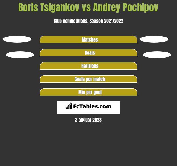 Boris Tsigankov vs Andrey Pochipov h2h player stats