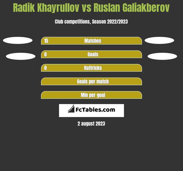 Radik Khayrullov vs Ruslan Galiakberov h2h player stats