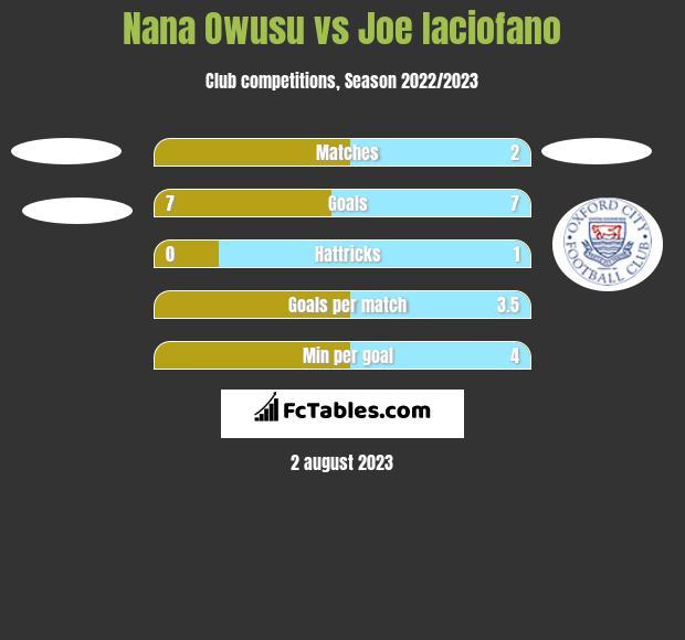 Nana Owusu vs Joe Iaciofano h2h player stats