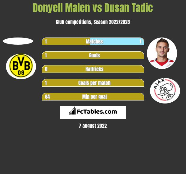 Donyell Malen vs Dusan Tadic h2h player stats