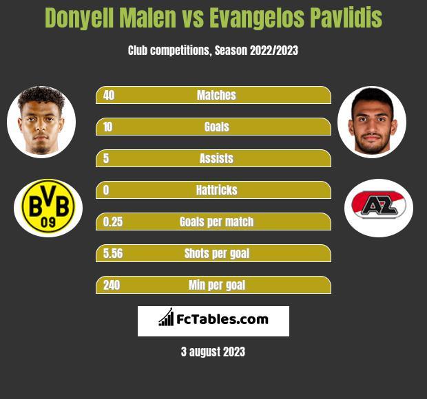 Donyell Malen vs Evangelos Pavlidis h2h player stats