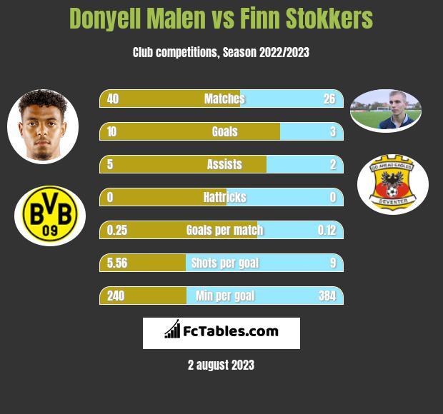 Donyell Malen vs Finn Stokkers h2h player stats