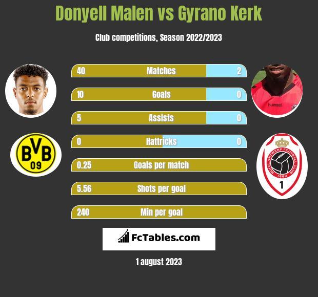 Donyell Malen vs Gyrano Kerk h2h player stats