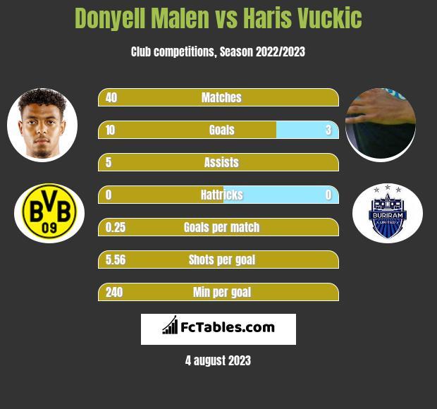Donyell Malen vs Haris Vuckic h2h player stats