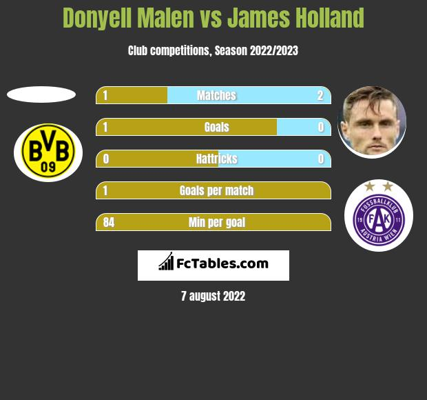 Donyell Malen vs James Holland h2h player stats
