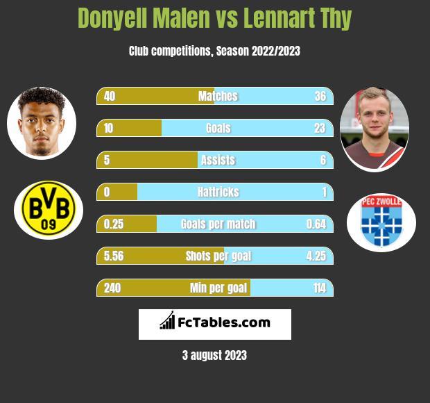 Donyell Malen vs Lennart Thy h2h player stats