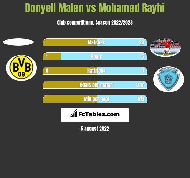 Donyell Malen vs Mohamed Rayhi h2h player stats