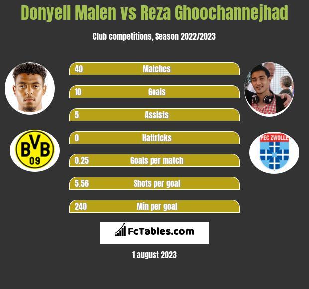 Donyell Malen vs Reza Ghoochannejhad h2h player stats