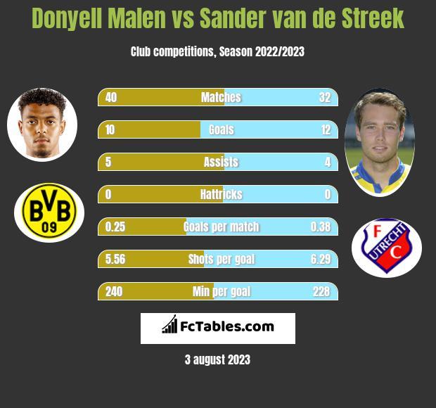 Donyell Malen vs Sander van de Streek h2h player stats