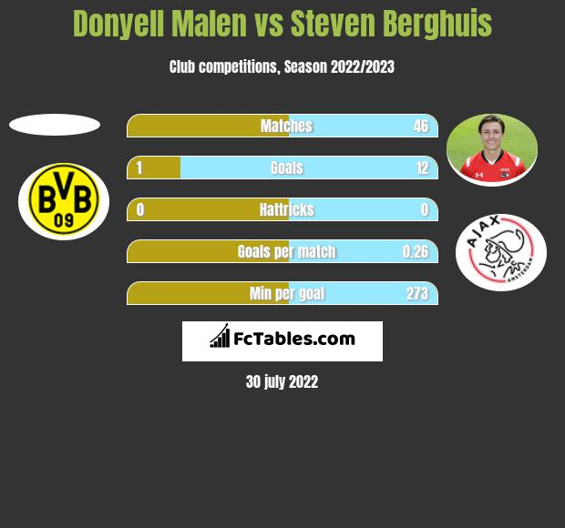 Donyell Malen vs Steven Berghuis h2h player stats