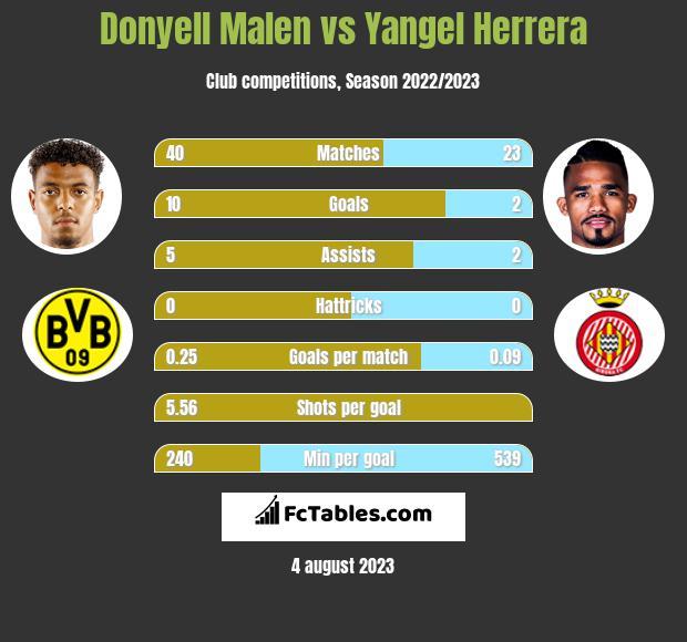 Donyell Malen vs Yangel Herrera h2h player stats