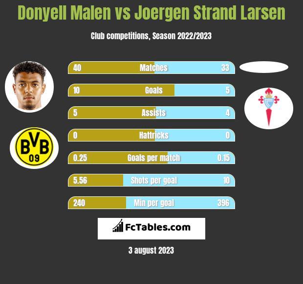 Donyell Malen vs Joergen Strand Larsen h2h player stats