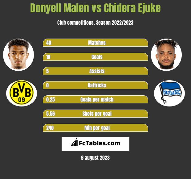 Donyell Malen vs Chidera Ejuke h2h player stats