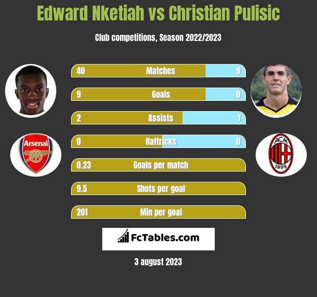Edward Nketiah vs Christian Pulisic h2h player stats