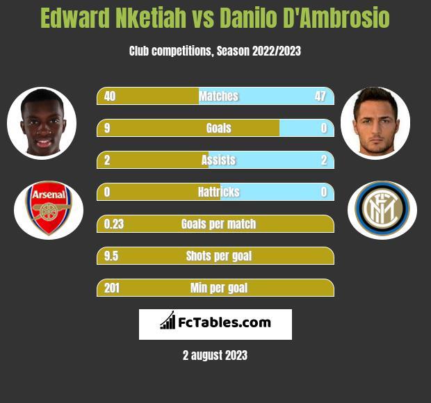 Edward Nketiah vs Danilo D'Ambrosio h2h player stats