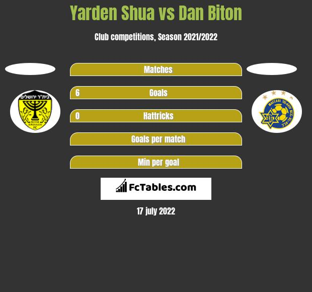 Yarden Shua vs Dan Biton h2h player stats