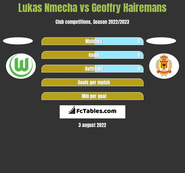 Lukas Nmecha vs Geoffry Hairemans h2h player stats