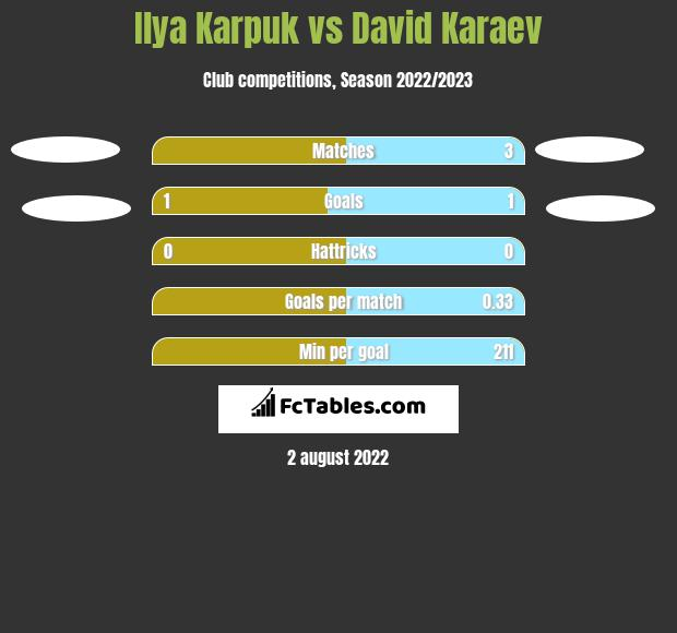Ilya Karpuk vs David Karaev h2h player stats