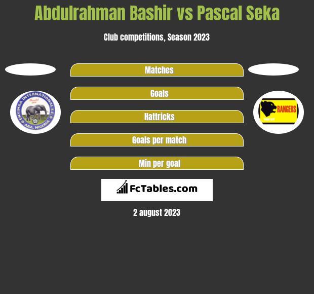Abdulrahman Bashir vs Pascal Seka h2h player stats
