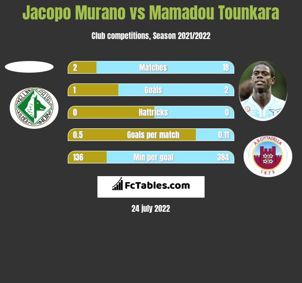 Jacopo Murano vs Mamadou Tounkara h2h player stats