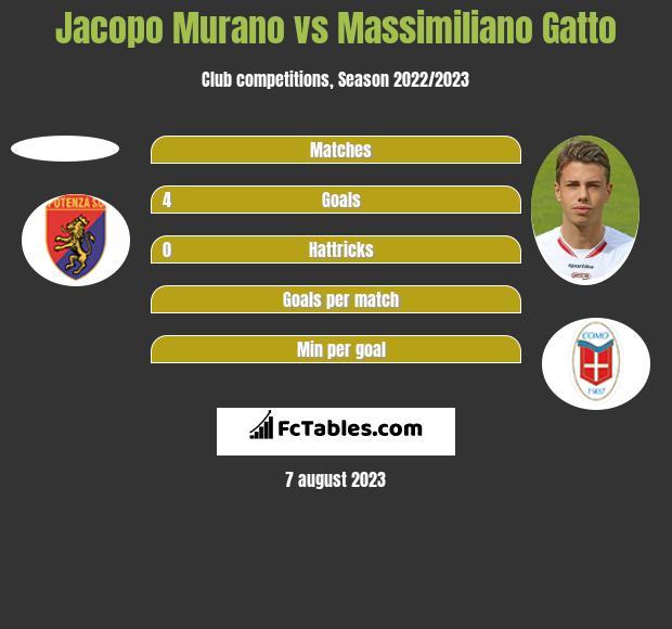 Jacopo Murano vs Massimiliano Gatto h2h player stats