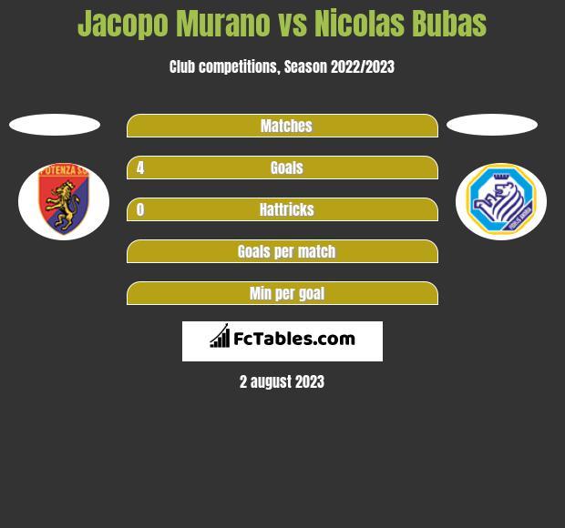 Jacopo Murano vs Nicolas Bubas h2h player stats