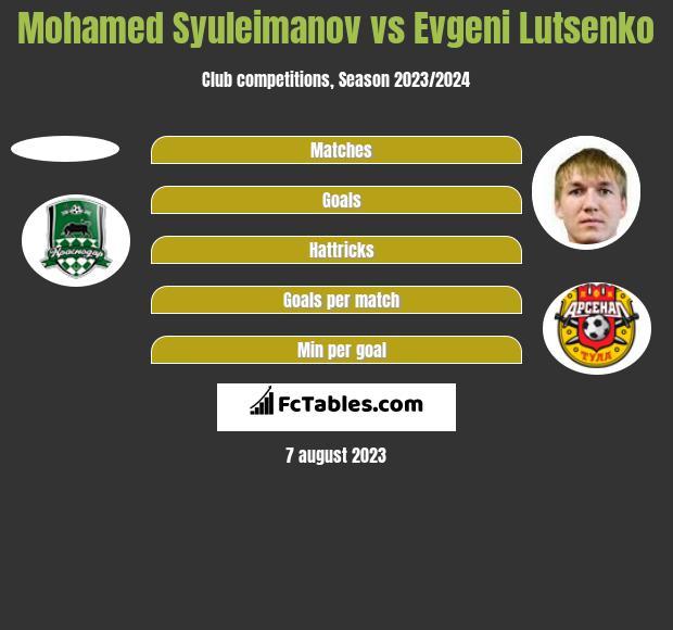 Mohamed Syuleimanov vs Evgeni Lutsenko h2h player stats