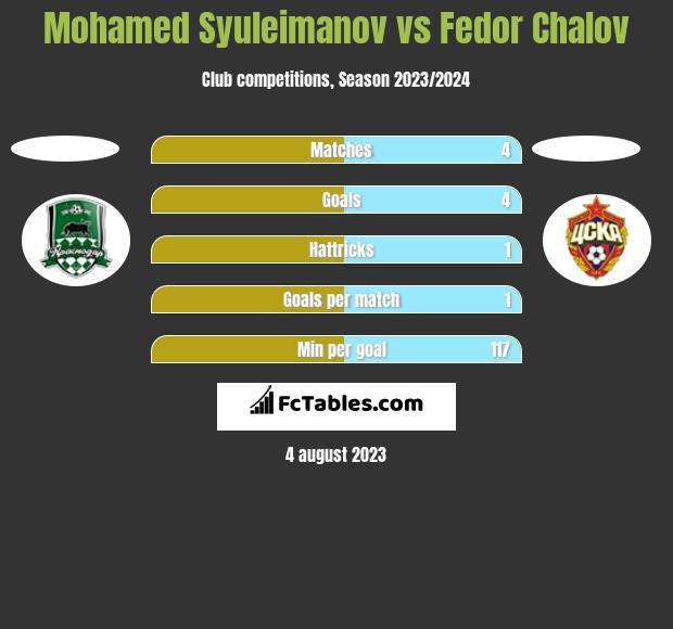 Mohamed Syuleimanov vs Fedor Chalov h2h player stats