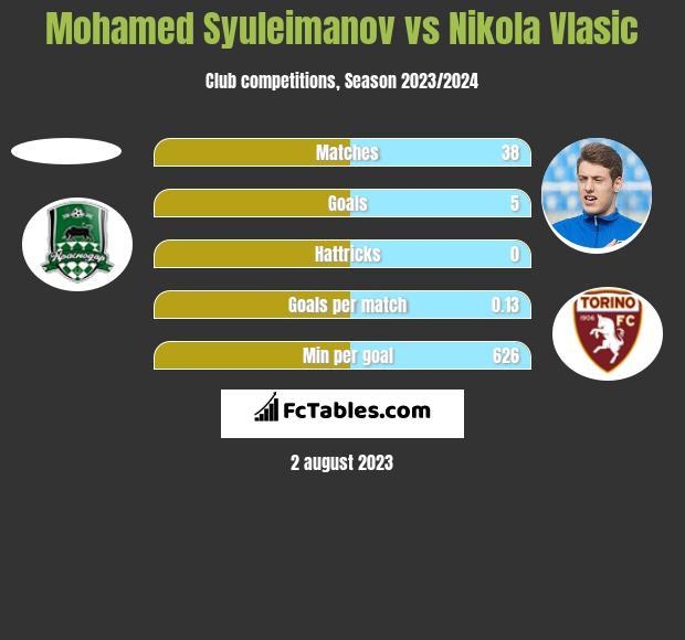 Mohamed Syuleimanov vs Nikola Vlasic h2h player stats