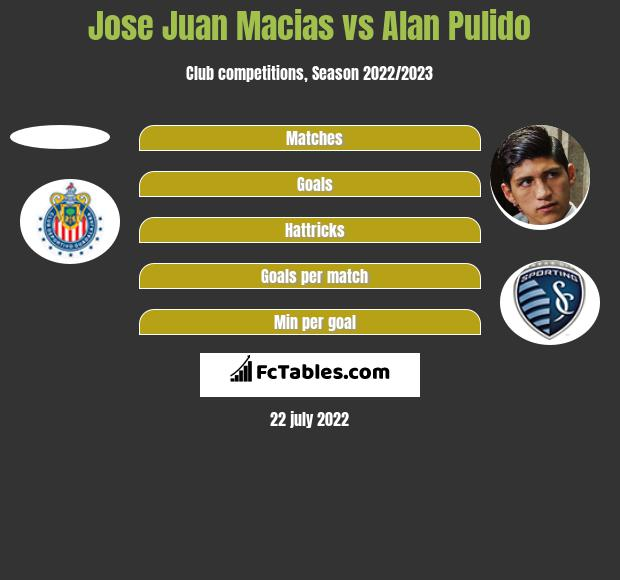 Jose Juan Macias vs Alan Pulido h2h player stats