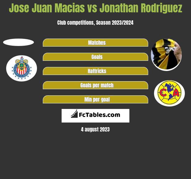 Jose Juan Macias vs Jonathan Rodriguez h2h player stats
