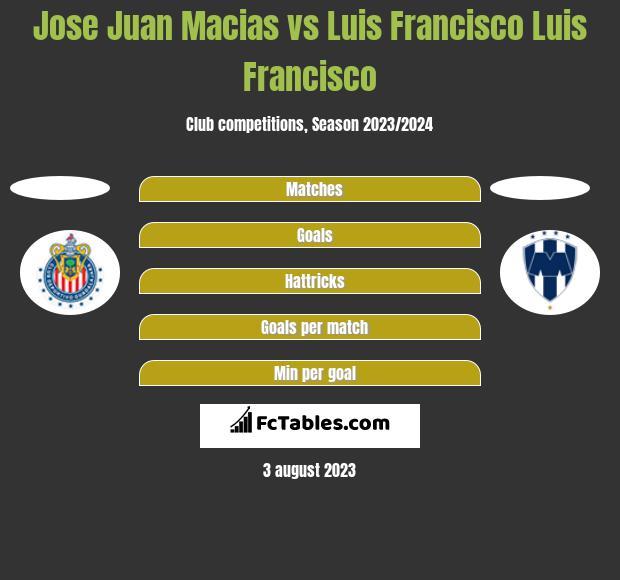 Jose Juan Macias vs Luis Francisco Luis Francisco h2h player stats