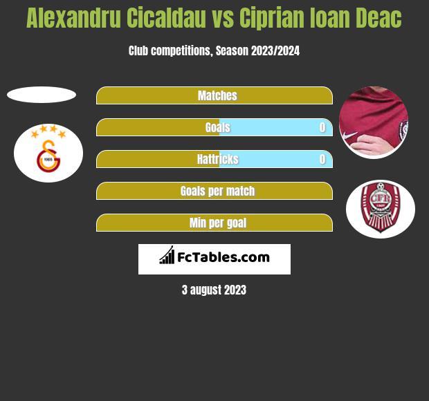 Alexandru Cicaldau vs Ciprian Ioan Deac h2h player stats